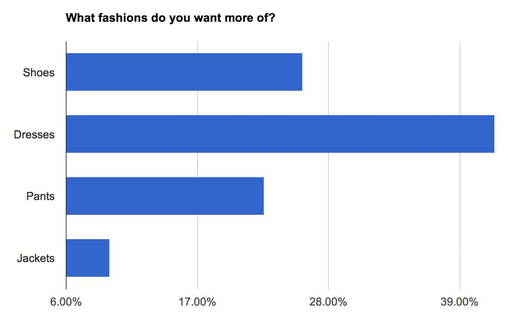 product feedback chart 2