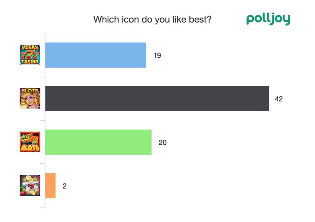 polljoy dynamic charts ab testing icons